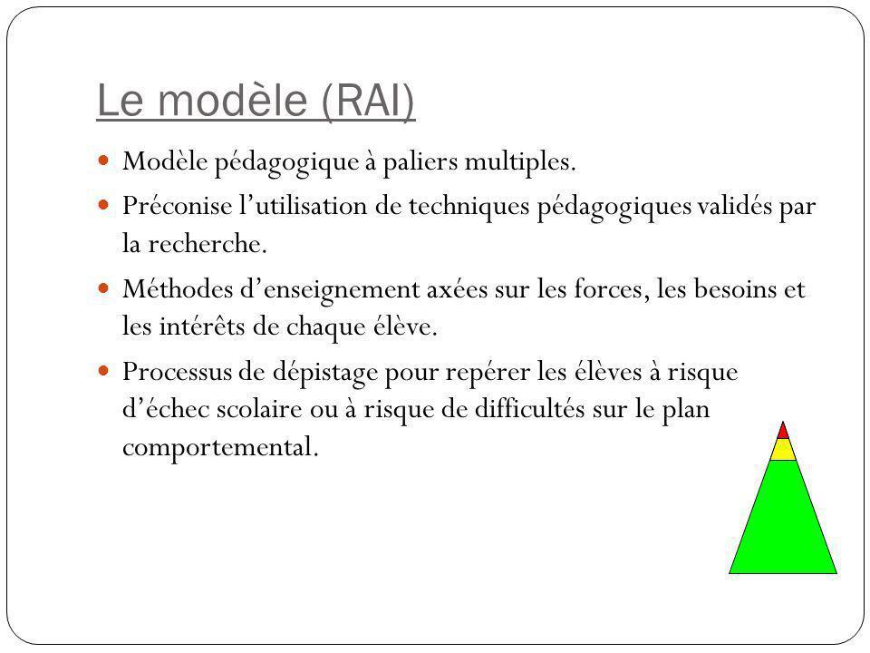 Le modèle (RAI) Modèle pédagogique à paliers multiples.
