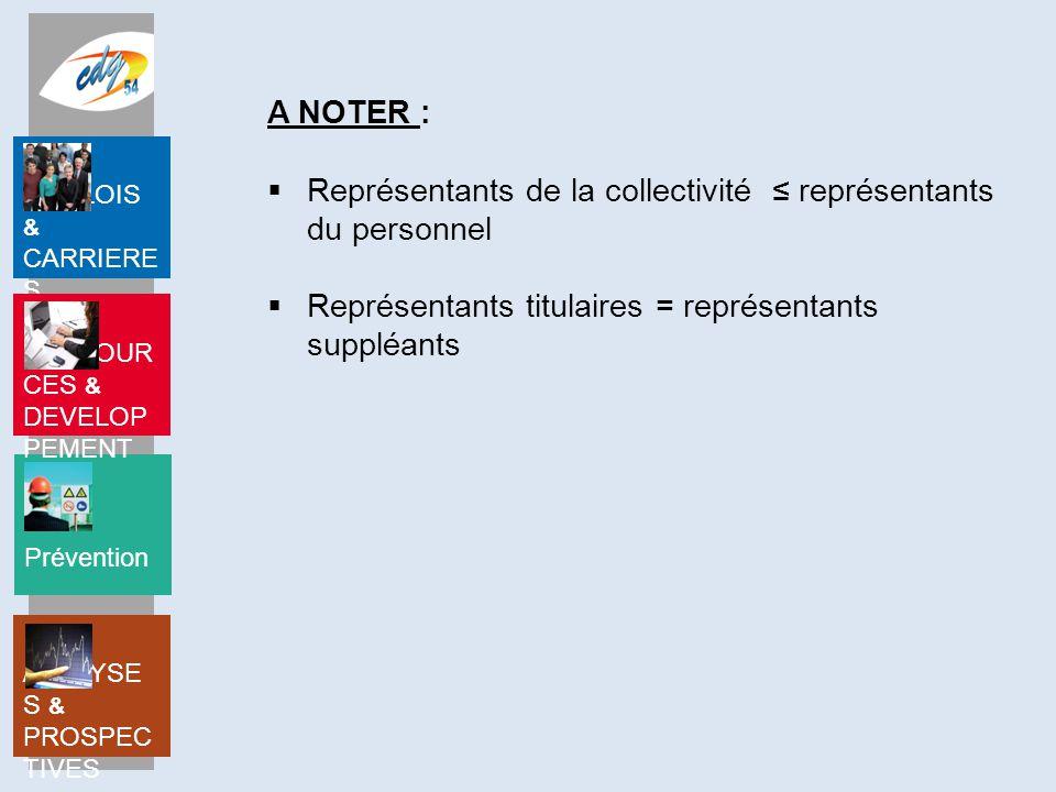 A NOTER : Représentants de la collectivité ≤ représentants du personnel.