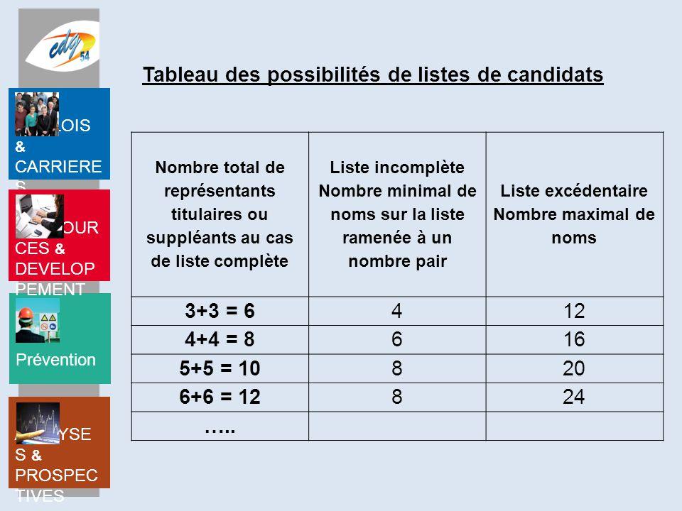 Tableau des possibilités de listes de candidats