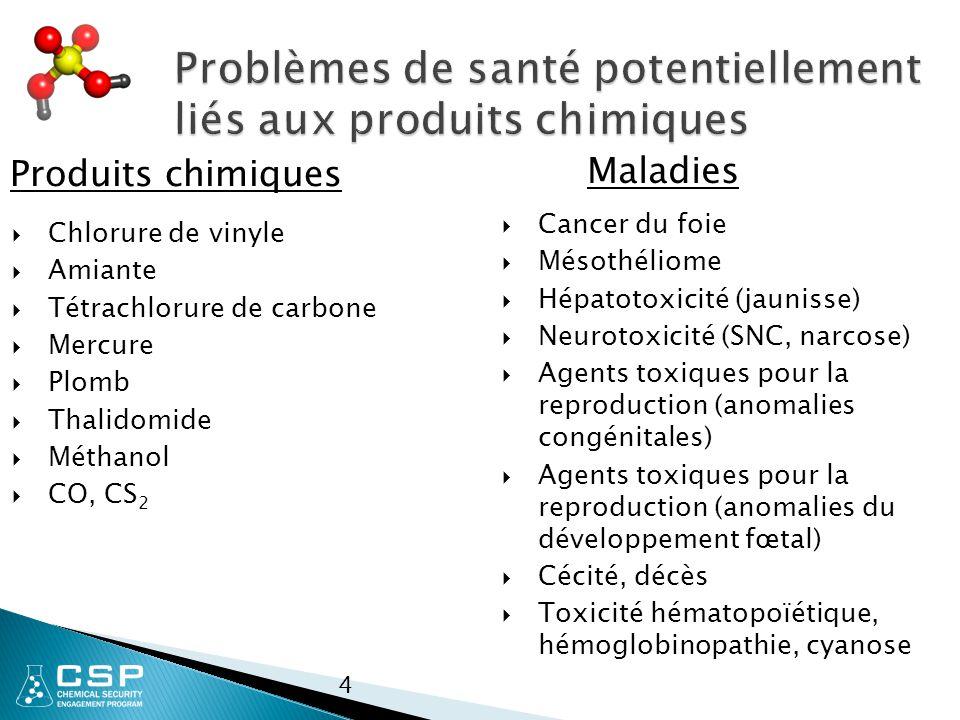 Problèmes de santé potentiellement liés aux produits chimiques