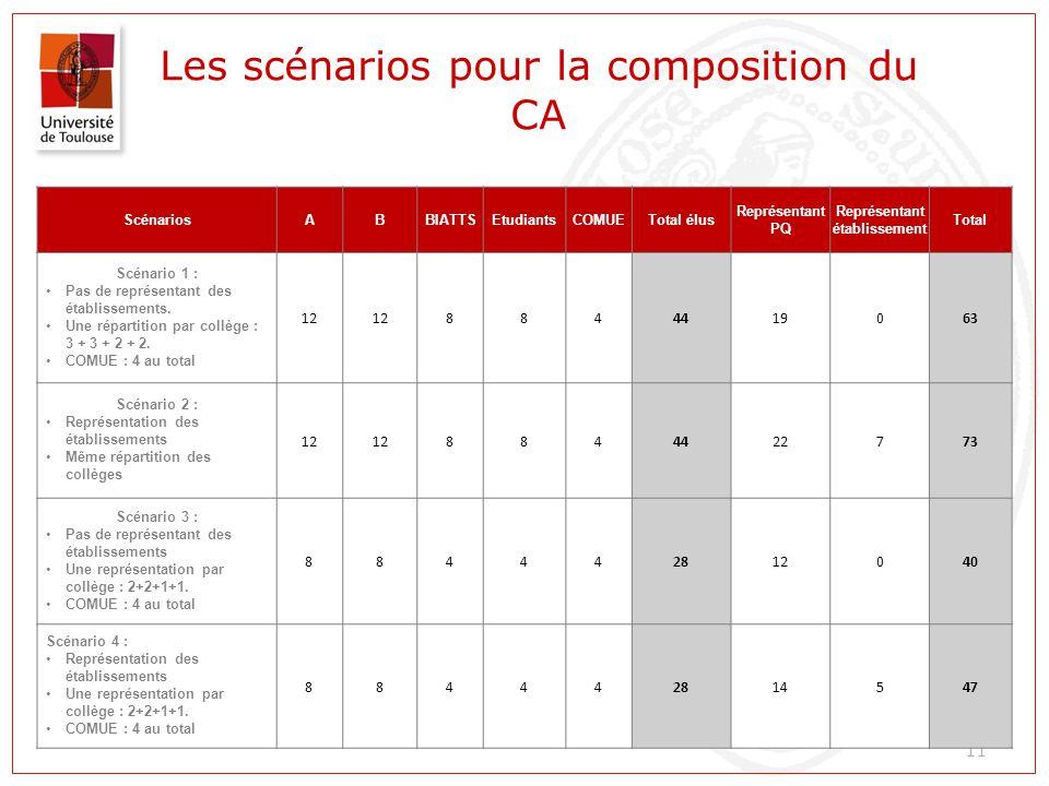 Les scénarios pour la composition du CA