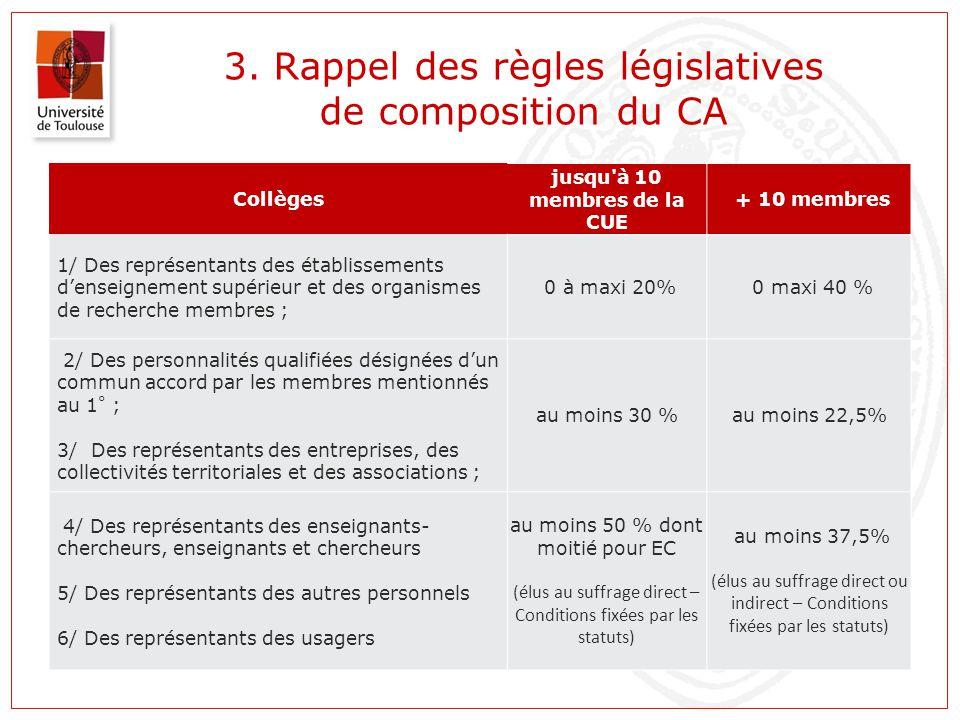 3. Rappel des règles législatives de composition du CA