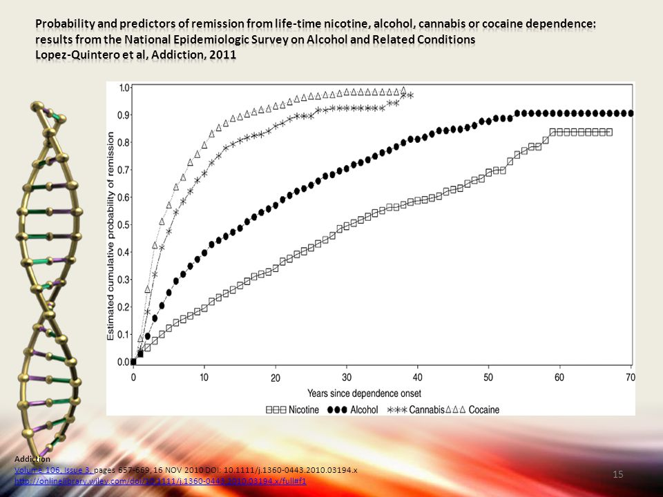 Probability and predictors of remission from life‐time nicotine, alcohol, cannabis or cocaine dependence: results from the National Epidemiologic Survey on Alcohol and Related Conditions Lopez-Quintero et al, Addiction, 2011