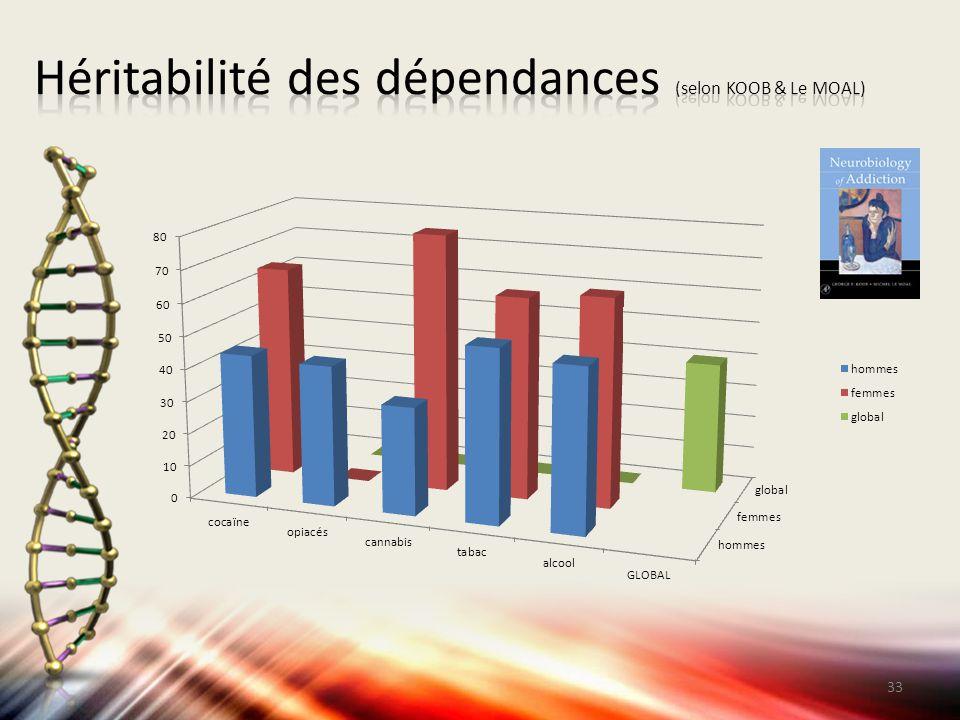 Héritabilité des dépendances (selon KOOB & Le MOAL)