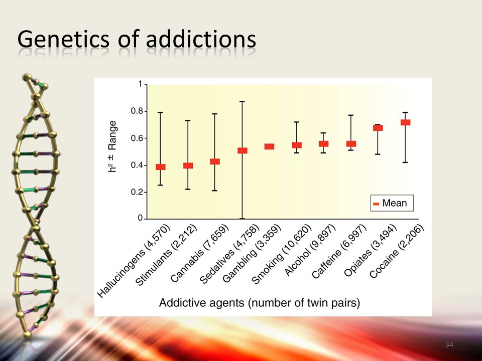 Genetics of addictions