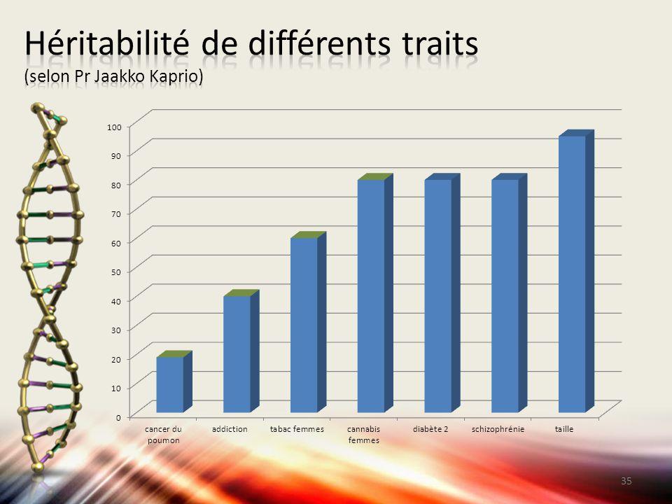 Héritabilité de différents traits (selon Pr Jaakko Kaprio)