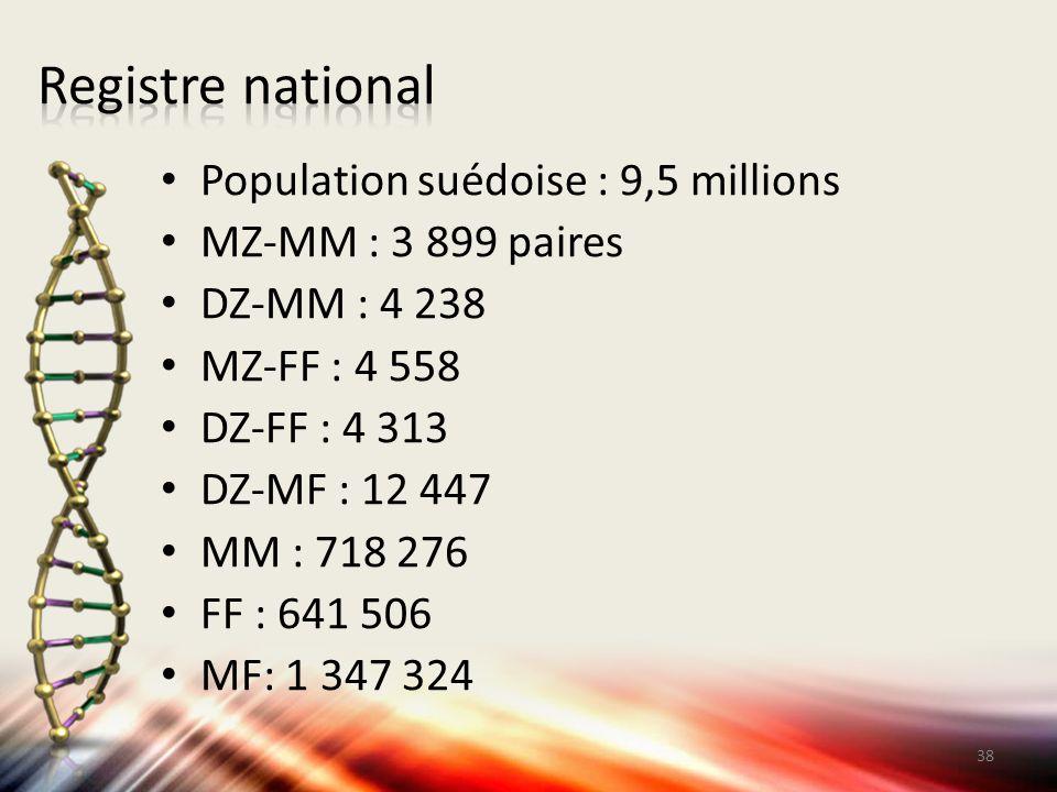 Registre national Population suédoise : 9,5 millions