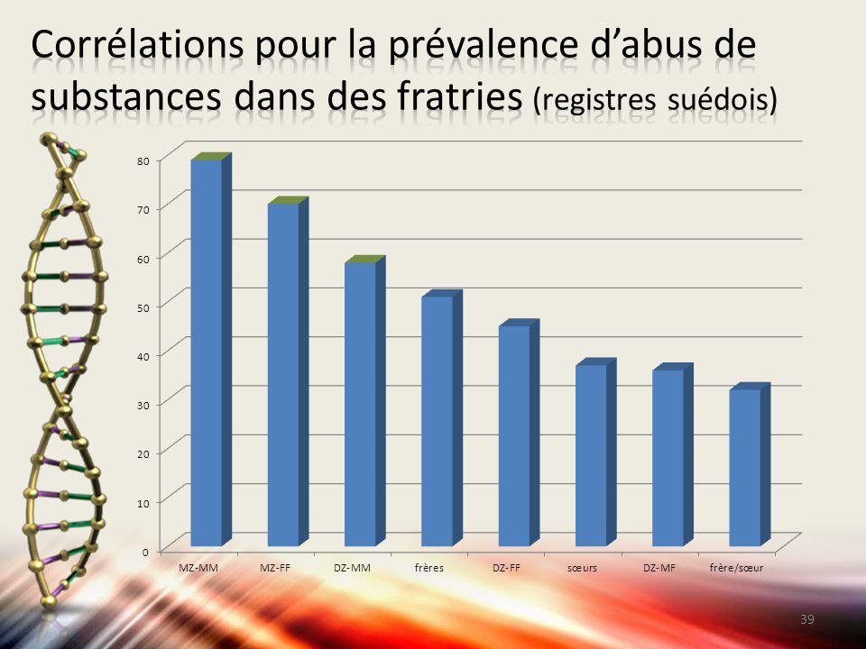Corrélations pour la prévalence d'abus de substances dans des fratries (registres suédois)