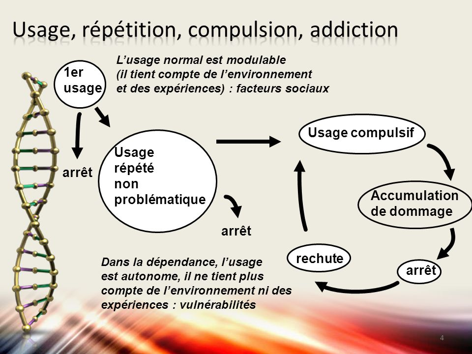 Usage, répétition, compulsion, addiction