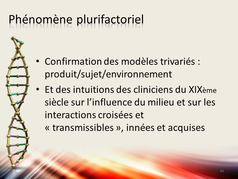 Phénomène plurifactoriel