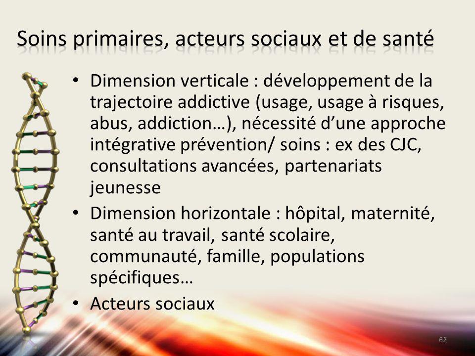 Soins primaires, acteurs sociaux et de santé