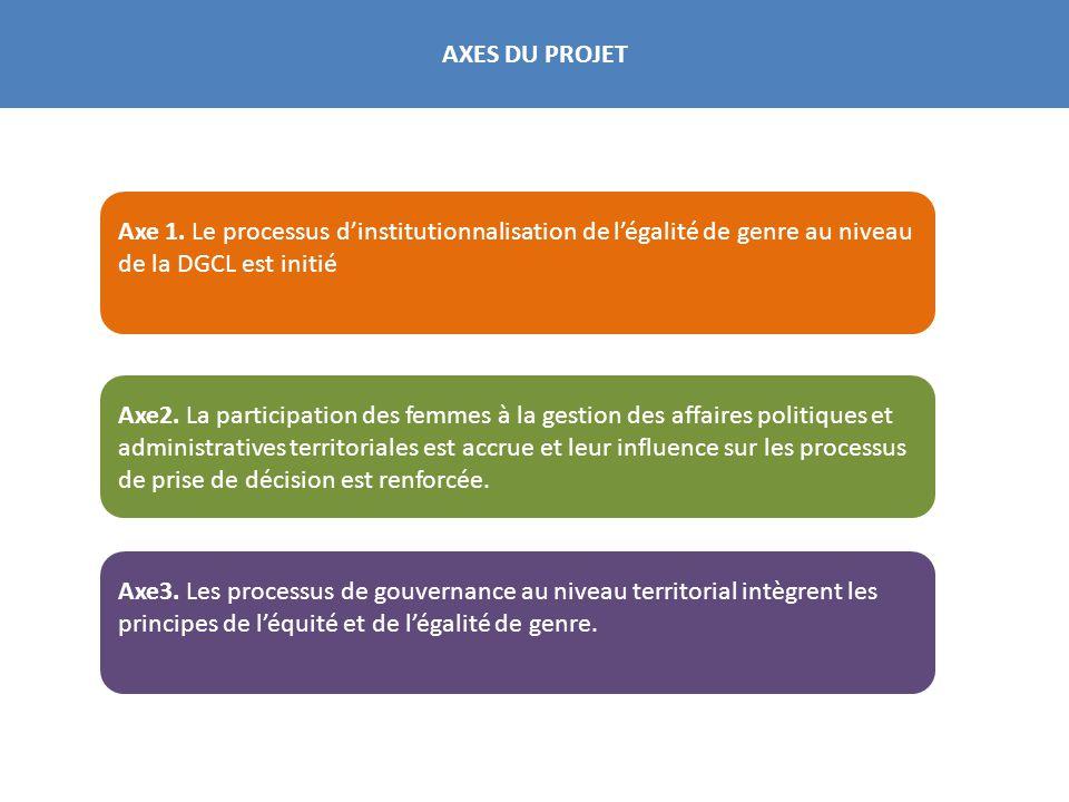 AXES DU PROJET Axe 1. Le processus d'institutionnalisation de l'égalité de genre au niveau de la DGCL est initié.