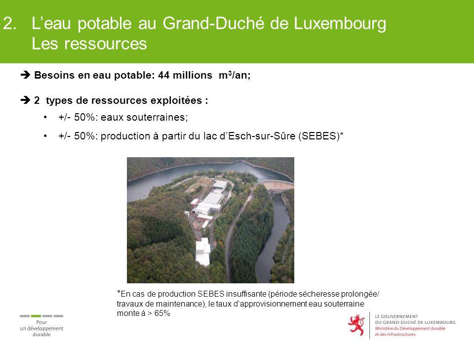 2. L'eau potable au Grand-Duché de Luxembourg Les ressources