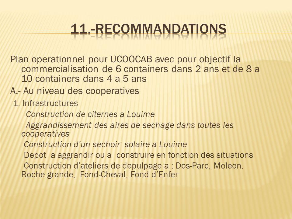 11.-Recommandations