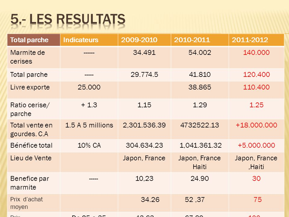 5.- Les resultats Total parche Indicateurs 2009-2010 2010-2011