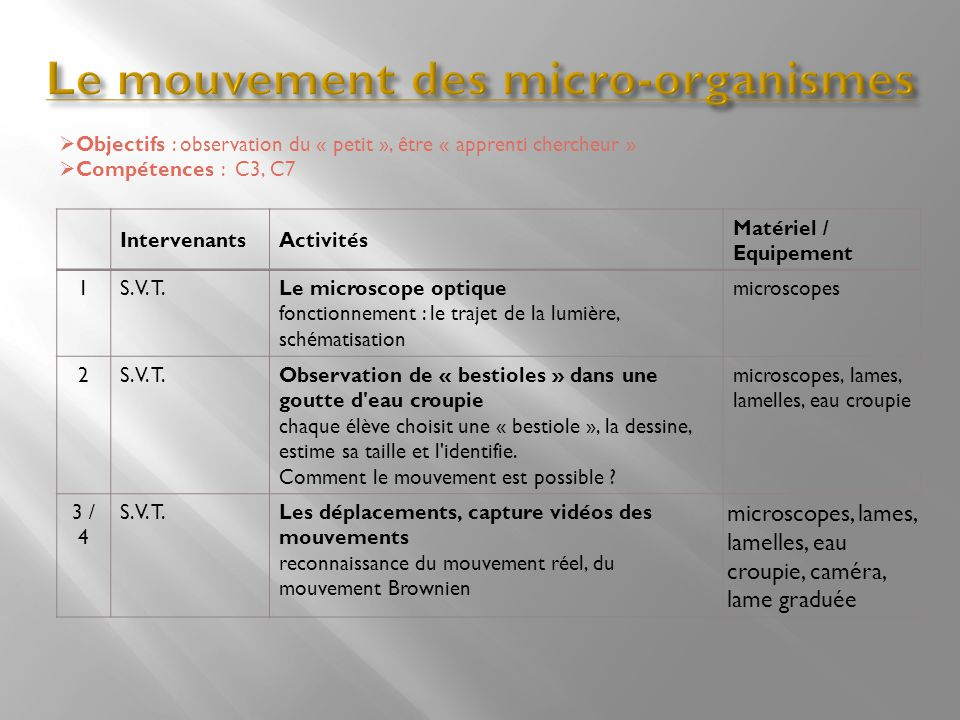 Le mouvement des micro-organismes
