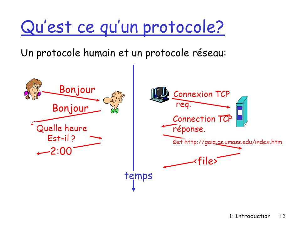 Qu'est ce qu'un protocole