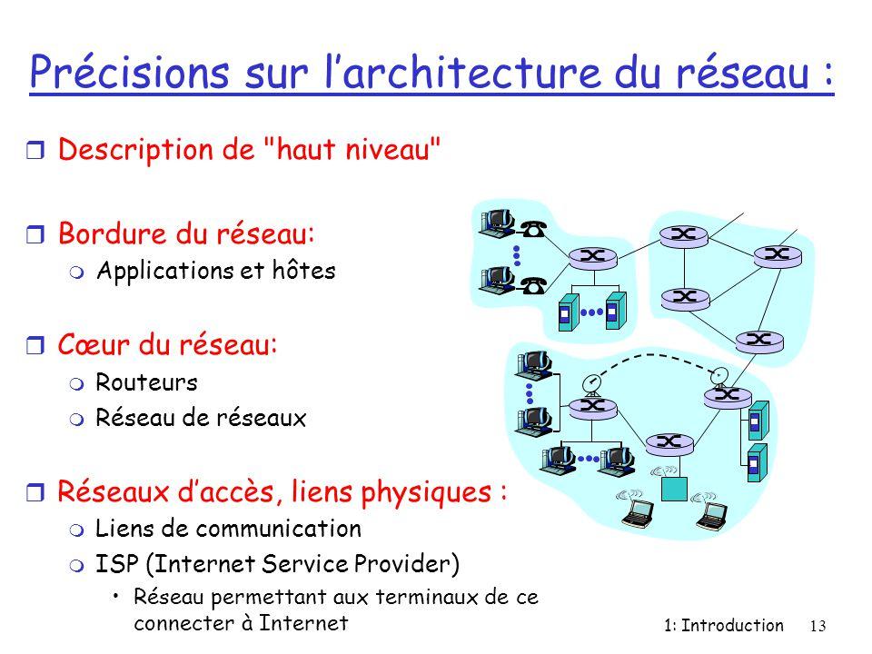 Précisions sur l'architecture du réseau :