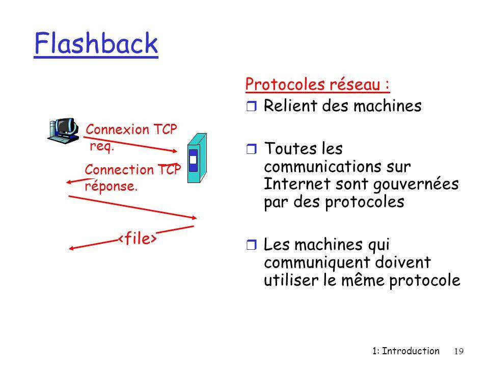 Flashback Protocoles réseau : Relient des machines