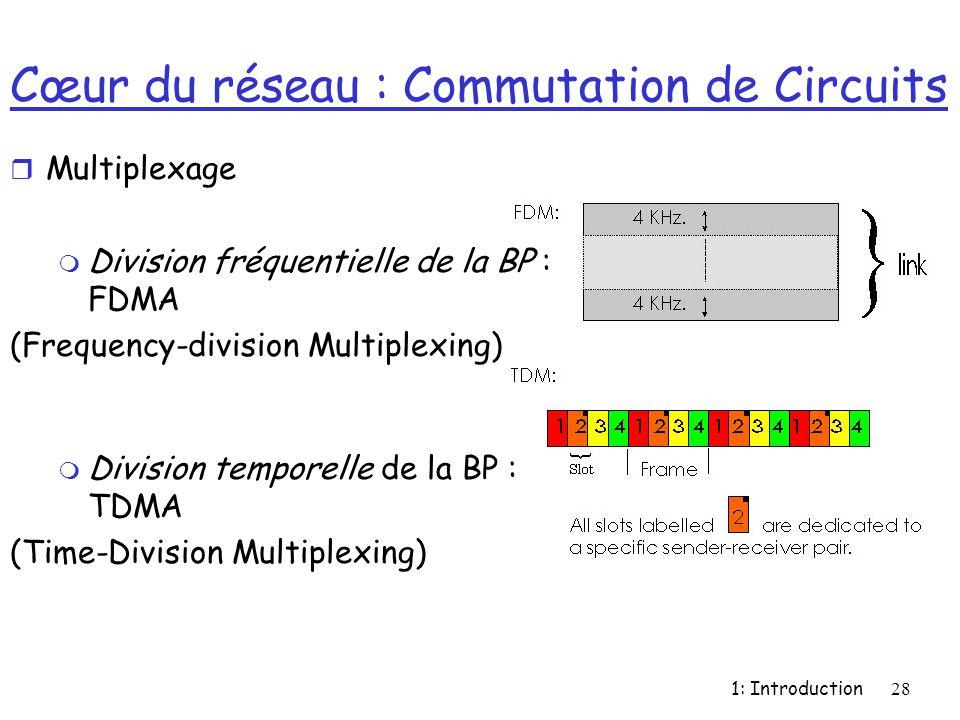 Cœur du réseau : Commutation de Circuits