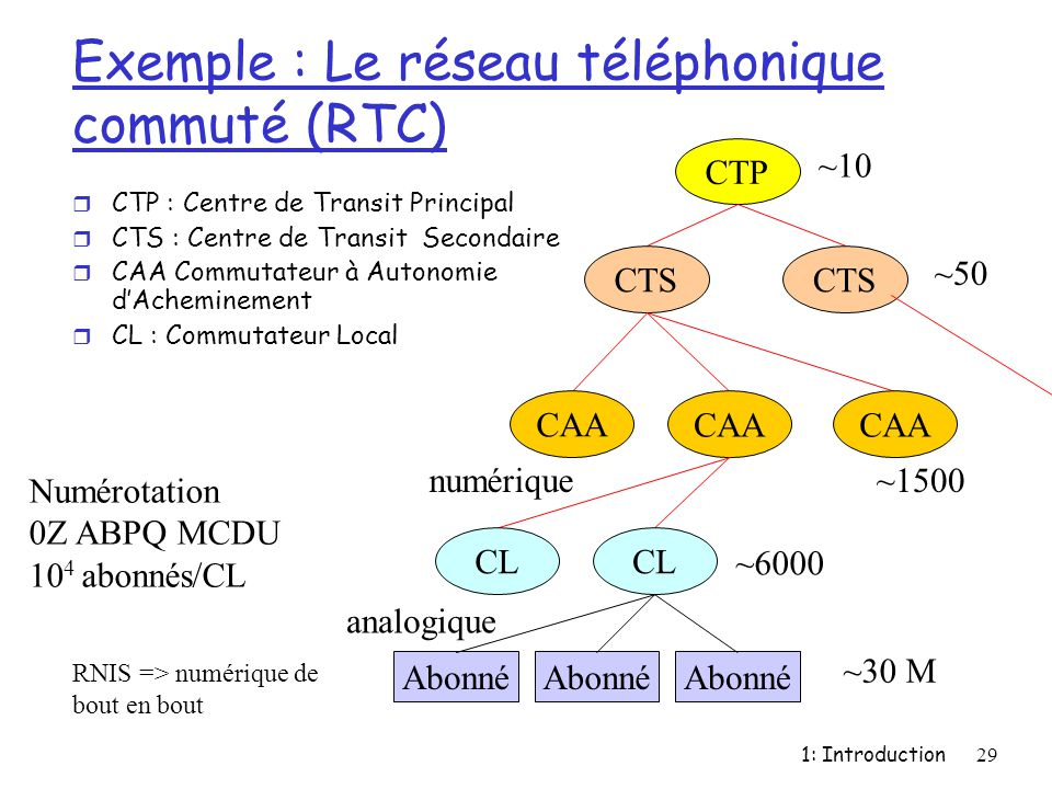 Exemple : Le réseau téléphonique commuté (RTC)