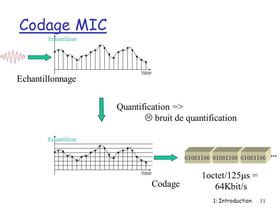 Codage MIC Echantillonnage Quantification =>