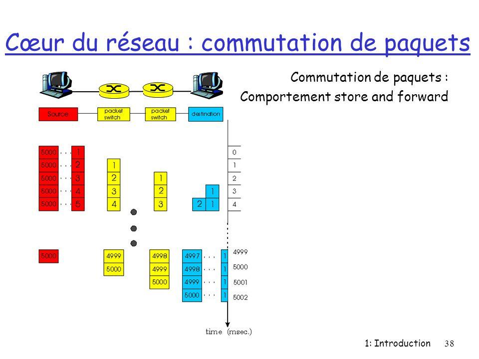 Cœur du réseau : commutation de paquets