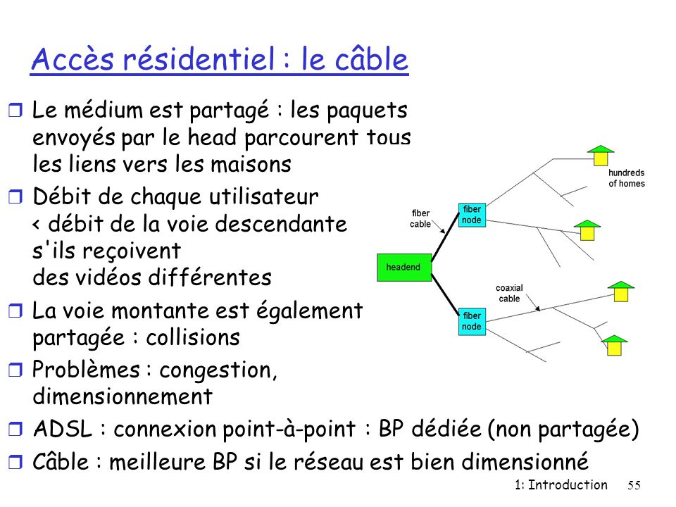 Accès résidentiel : le câble