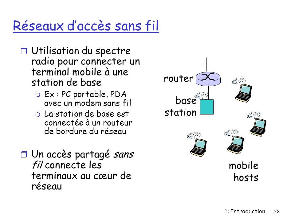 Réseaux d'accès sans fil