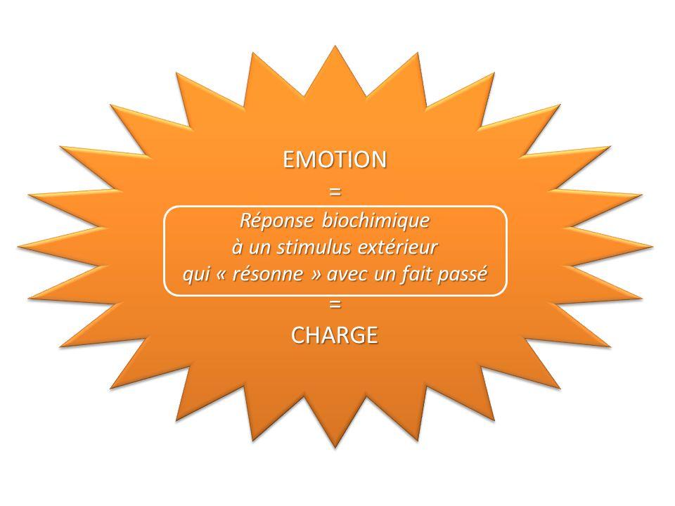 EMOTION = CHARGE Réponse biochimique à un stimulus extérieur