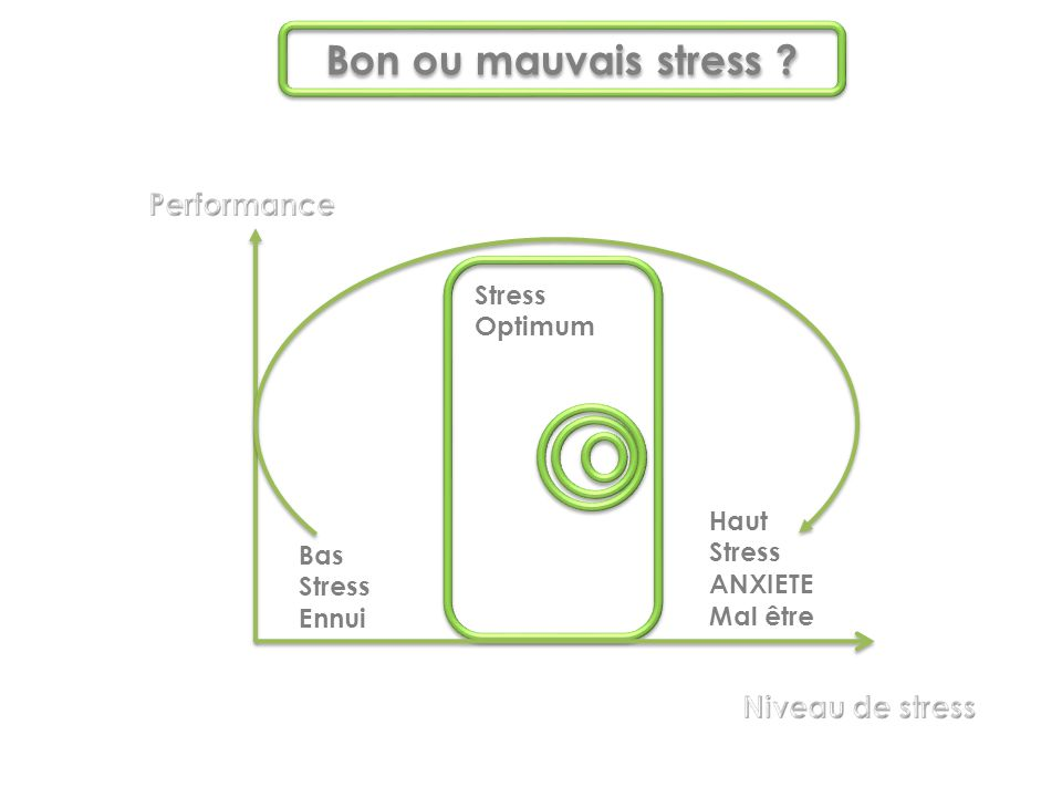 Bon ou mauvais stress Performance Niveau de stress Stress Optimum
