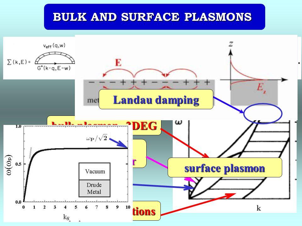BULK AND SURFACE PLASMONS