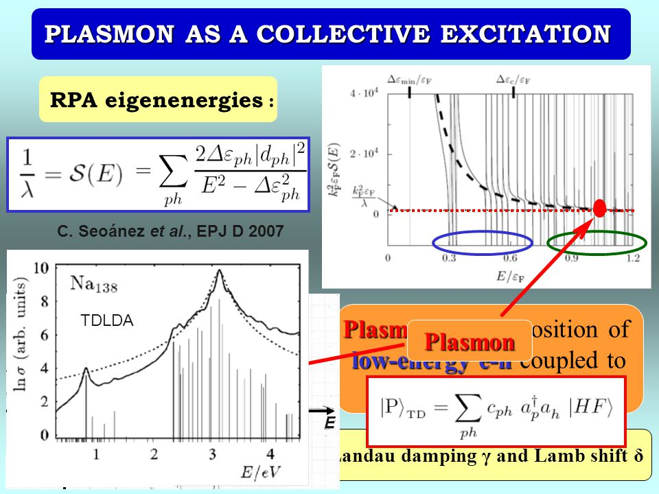 PLASMON AS A COLLECTIVE EXCITATION Landau damping γ and Lamb shift δ