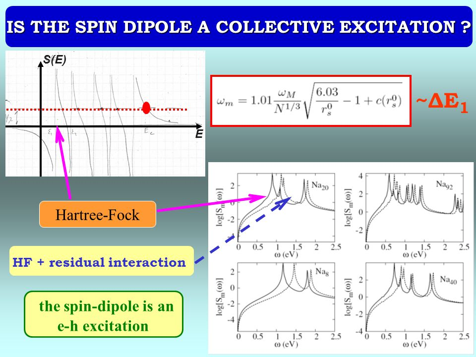 IS THE SPIN DIPOLE A COLLECTIVE EXCITATION HF + residual interaction
