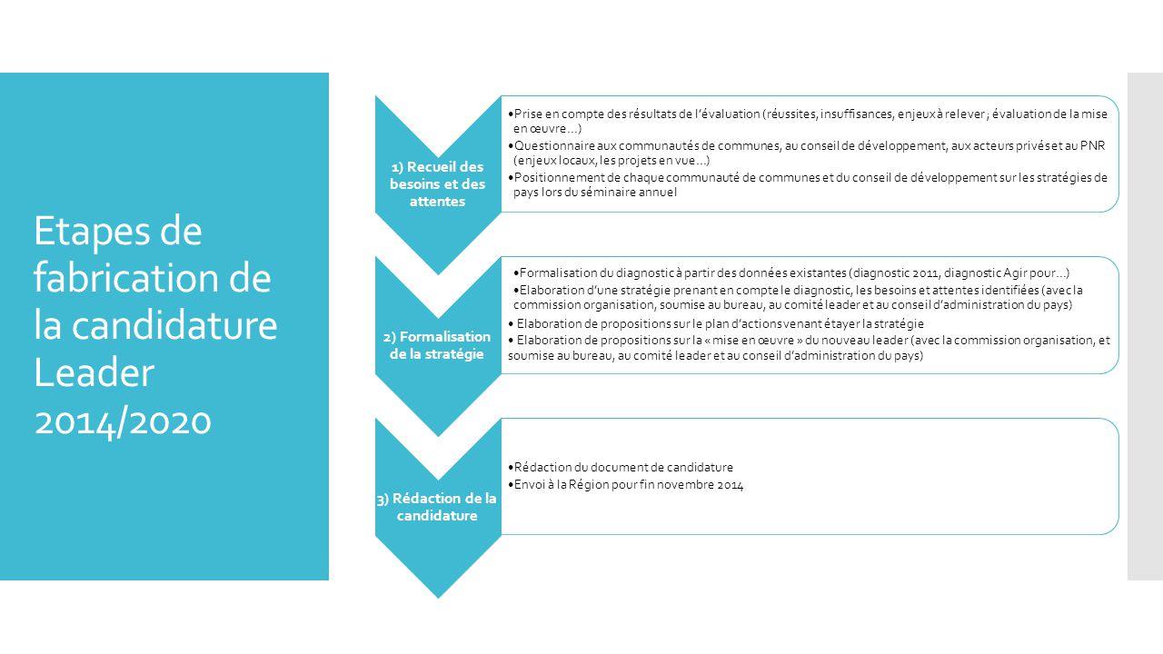 Etapes de fabrication de la candidature Leader 2014/2020