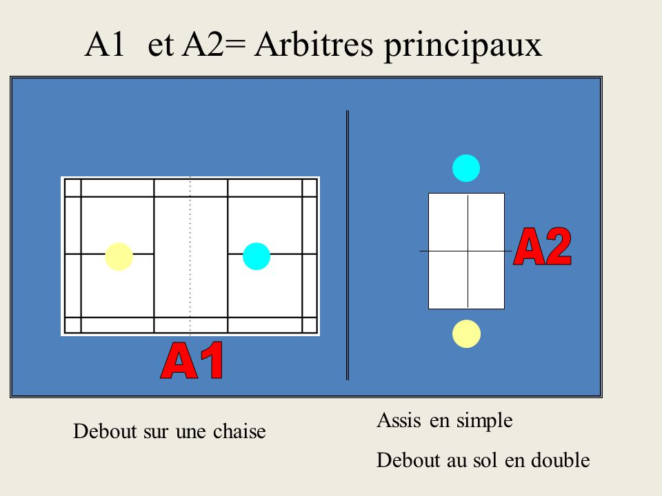 A1 et A2= Arbitres principaux