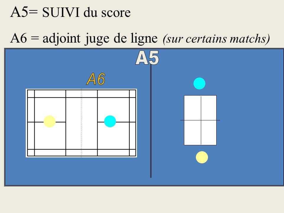 A5= SUIVI du score A6 = adjoint juge de ligne (sur certains matchs) A5