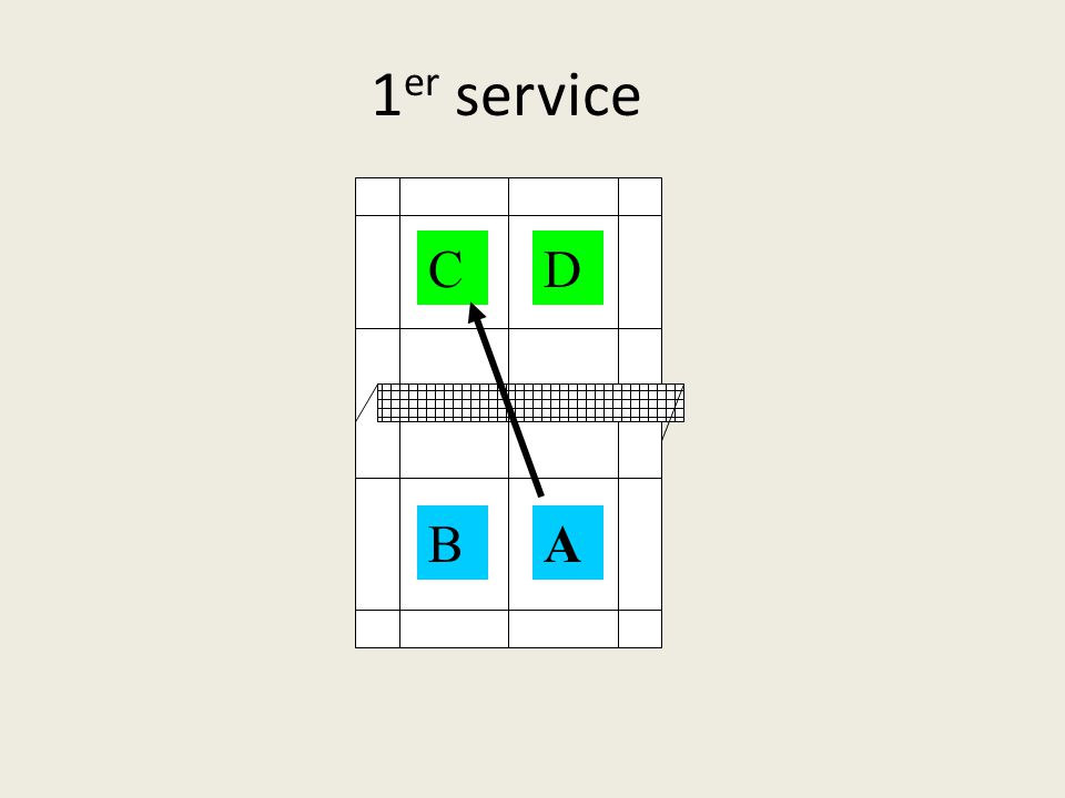 1er service C D B A