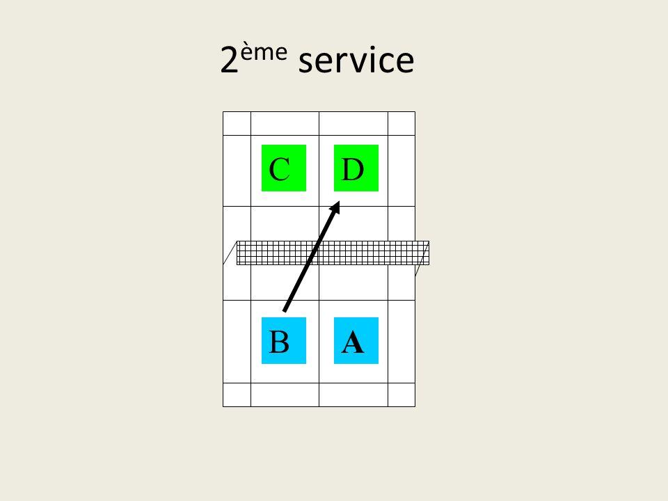 2ème service C D B A