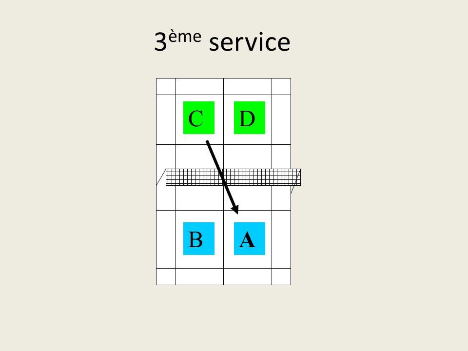 3ème service C D B A