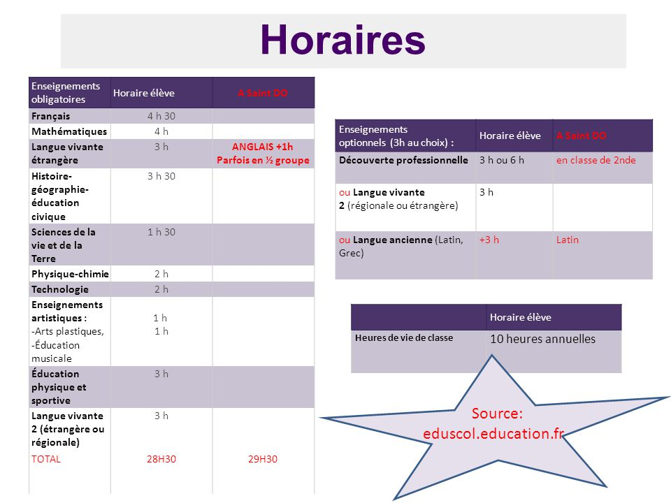 Horaires Source: eduscol.education.fr 10 heures annuelles