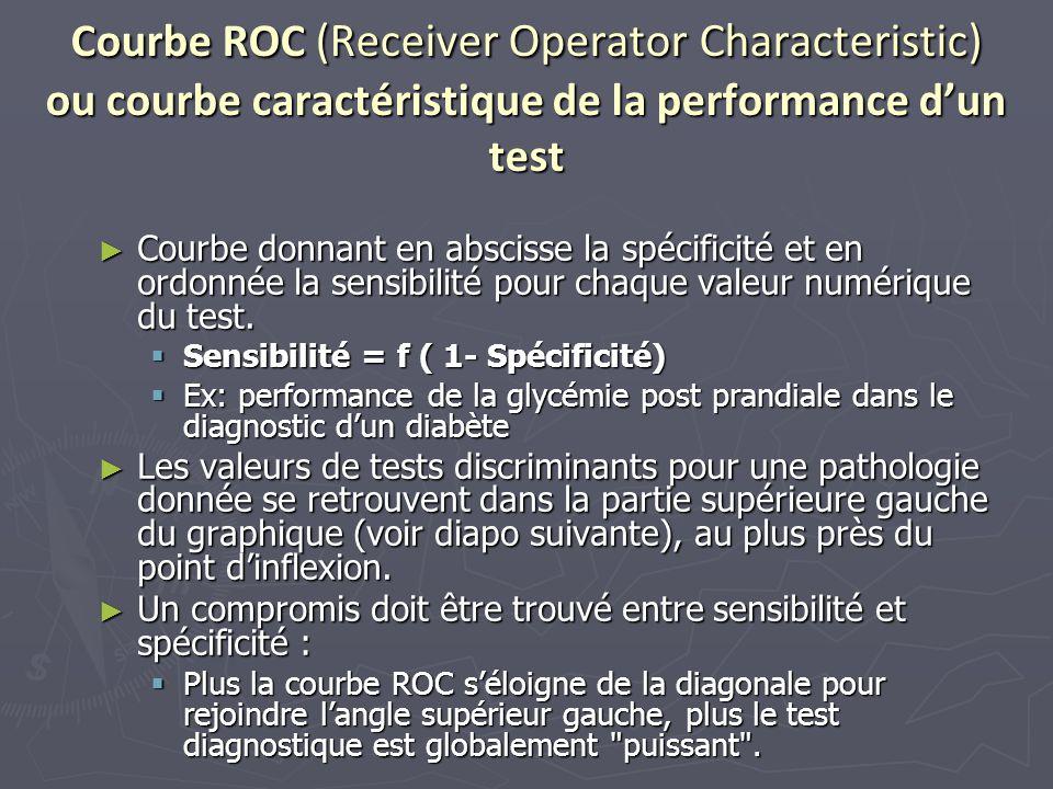 Courbe ROC (Receiver Operator Characteristic) ou courbe caractéristique de la performance d'un test