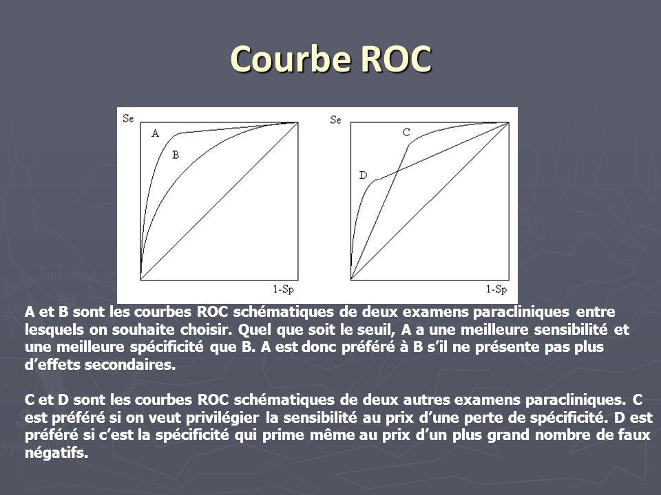 Courbe ROC