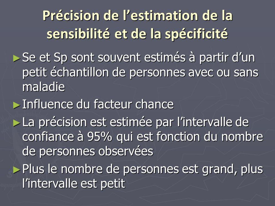 Précision de l'estimation de la sensibilité et de la spécificité