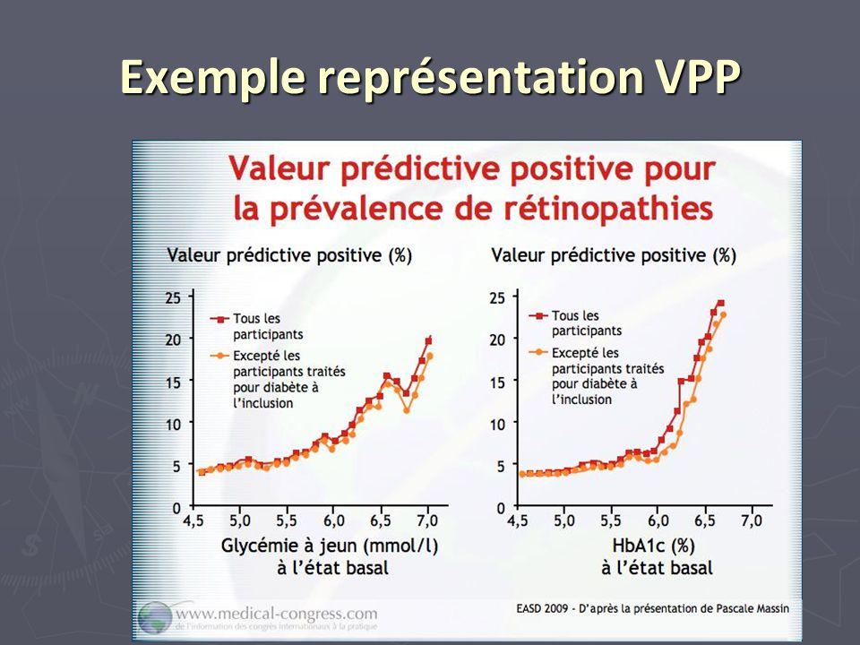 Exemple représentation VPP