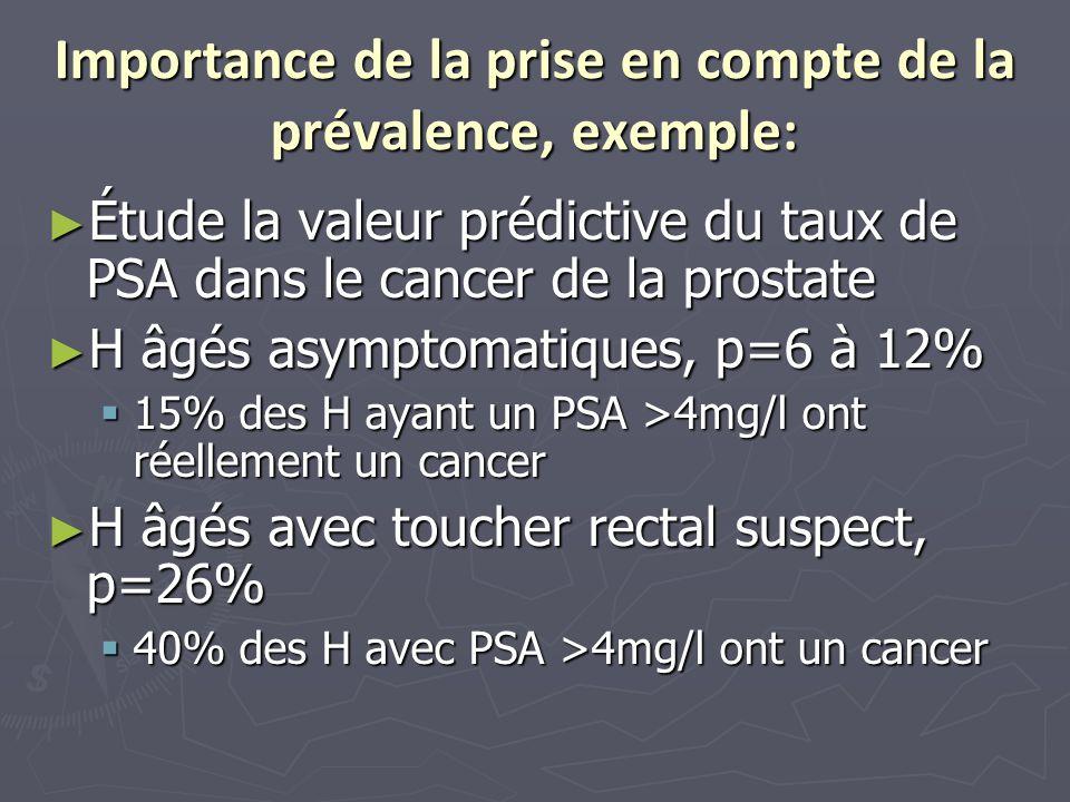 Importance de la prise en compte de la prévalence, exemple: