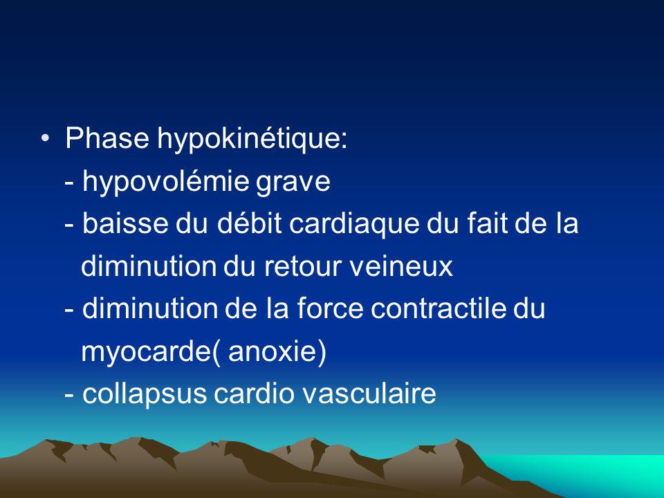 Phase hypokinétique: - hypovolémie grave. - baisse du débit cardiaque du fait de la. diminution du retour veineux.
