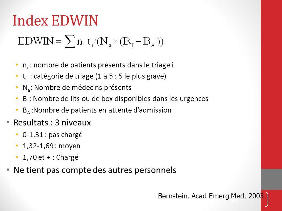 Index EDWIN Resultats : 3 niveaux