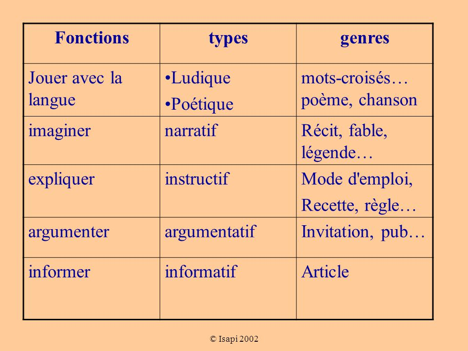 Fonctions types genres