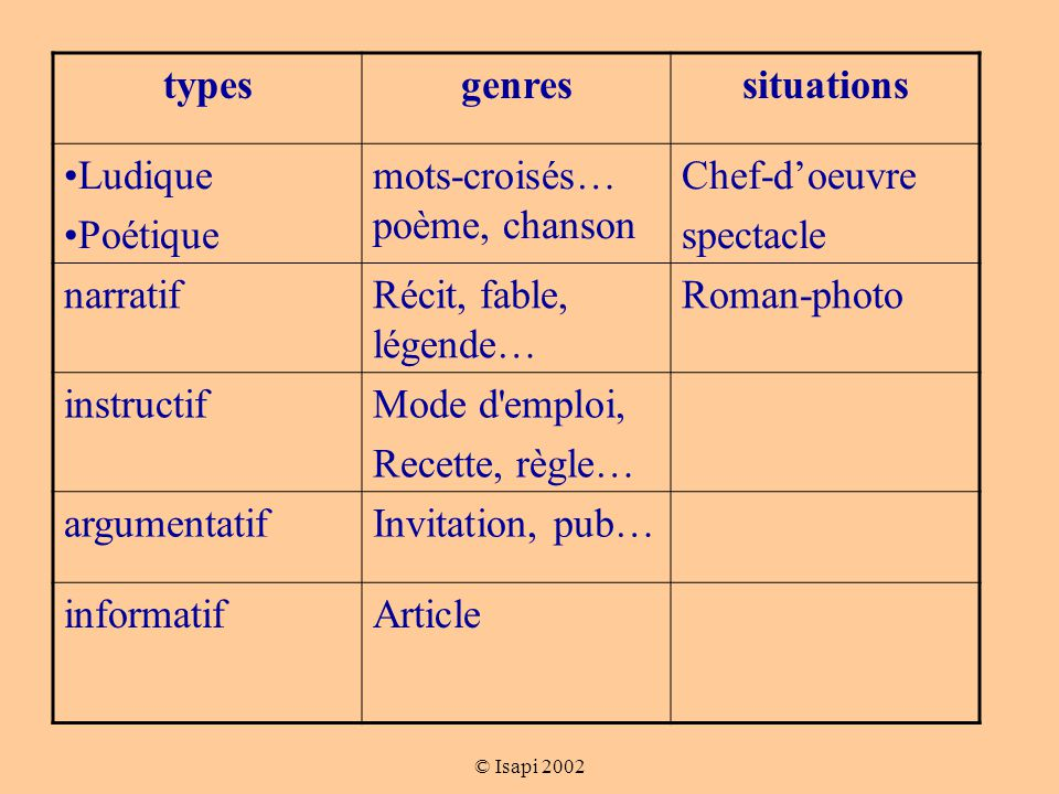 types genres situations